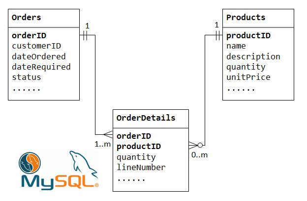 webdevpro.net - SQL Intégrité des données via des clés étrangères
