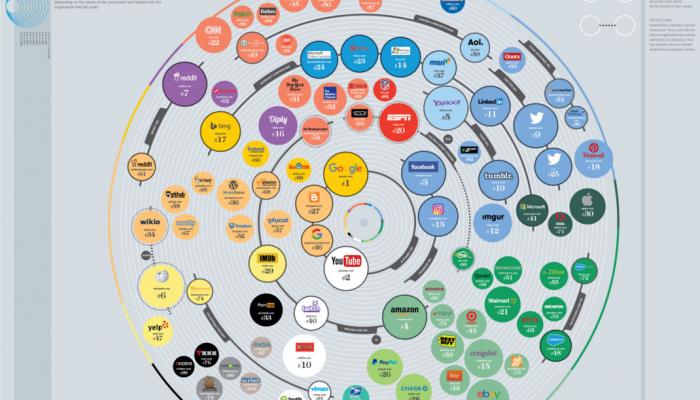 Le top 100 des sites qui font internet   webdevpro.net