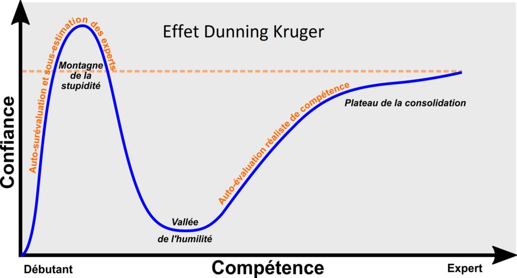 surconfiance comme facteur d'échec